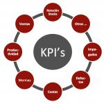 Indicadores KPI hosteleria